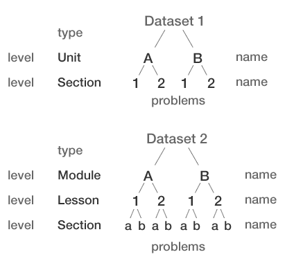 Unit-section hierarchy (top), and module-lesson-section hierarchy (bottom), each consistent across context messages for a dataset