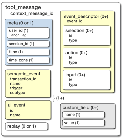 Structure of a <tool_message> element