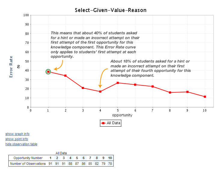 learning curve rate